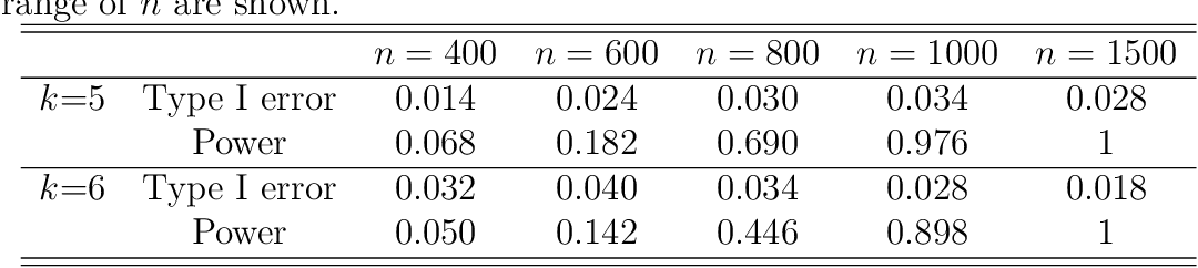 Figure 2 for Estimating and Inferring the Maximum Degree of Stimulus-Locked Time-Varying Brain Connectivity Networks