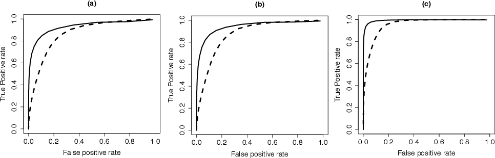 Figure 3 for Estimating and Inferring the Maximum Degree of Stimulus-Locked Time-Varying Brain Connectivity Networks