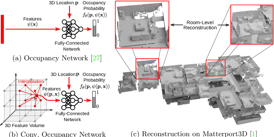 Figure 1 for Convolutional Occupancy Networks