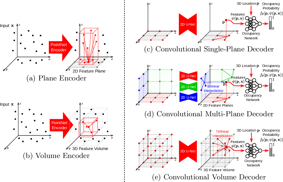 Figure 3 for Convolutional Occupancy Networks