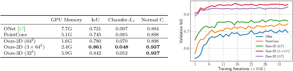 Figure 2 for Convolutional Occupancy Networks