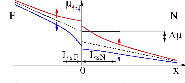 PDF] Spintronics: Fundamentals and applications - Semantic Scholar