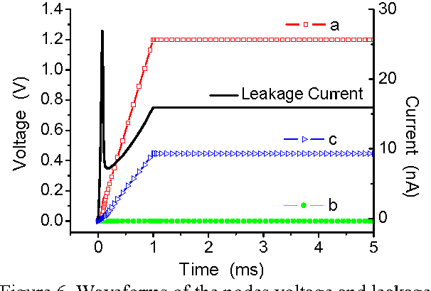 Figure 6. Waveforms of the nodes voltage and leakage current under normal operating condition
