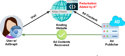 Figure 1 for A4 : Evading Learning-based Adblockers