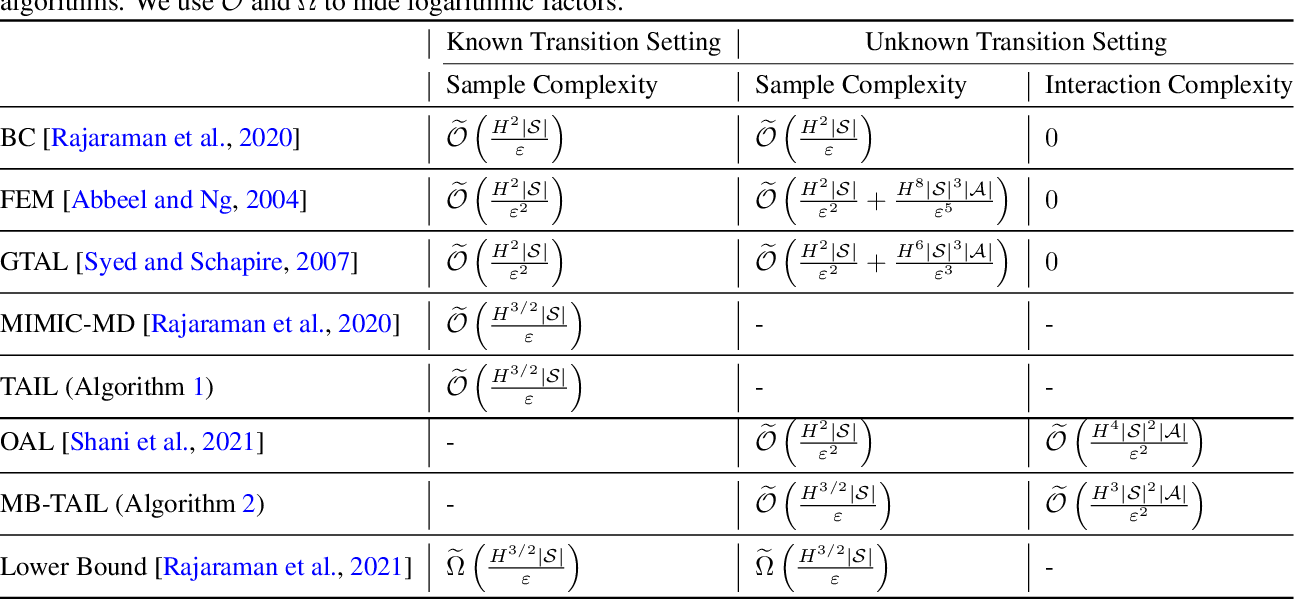 Figure 1 for Nearly Minimax Optimal Adversarial Imitation Learning with Known and Unknown Transitions