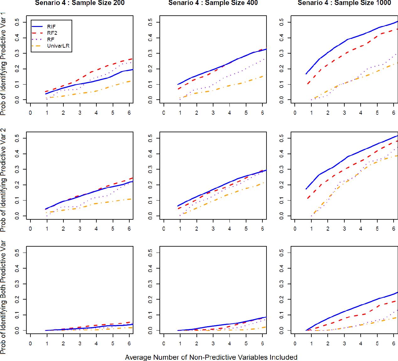 Figure 2 for A Random Interaction Forest for Prioritizing Predictive Biomarkers