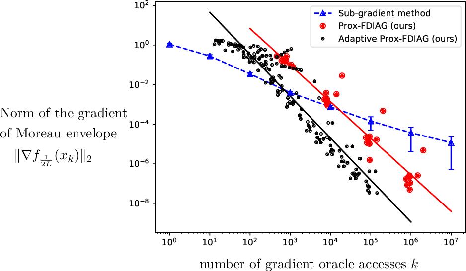 Figure 2 for Efficient Algorithms for Smooth Minimax Optimization