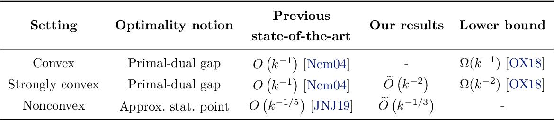 Figure 1 for Efficient Algorithms for Smooth Minimax Optimization