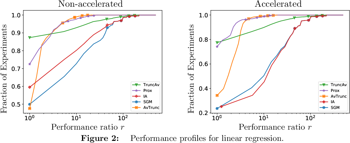 Figure 2 for Accelerated, Optimal, and Parallel: Some Results on Model-Based Stochastic Optimization