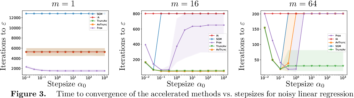 Figure 3 for Accelerated, Optimal, and Parallel: Some Results on Model-Based Stochastic Optimization