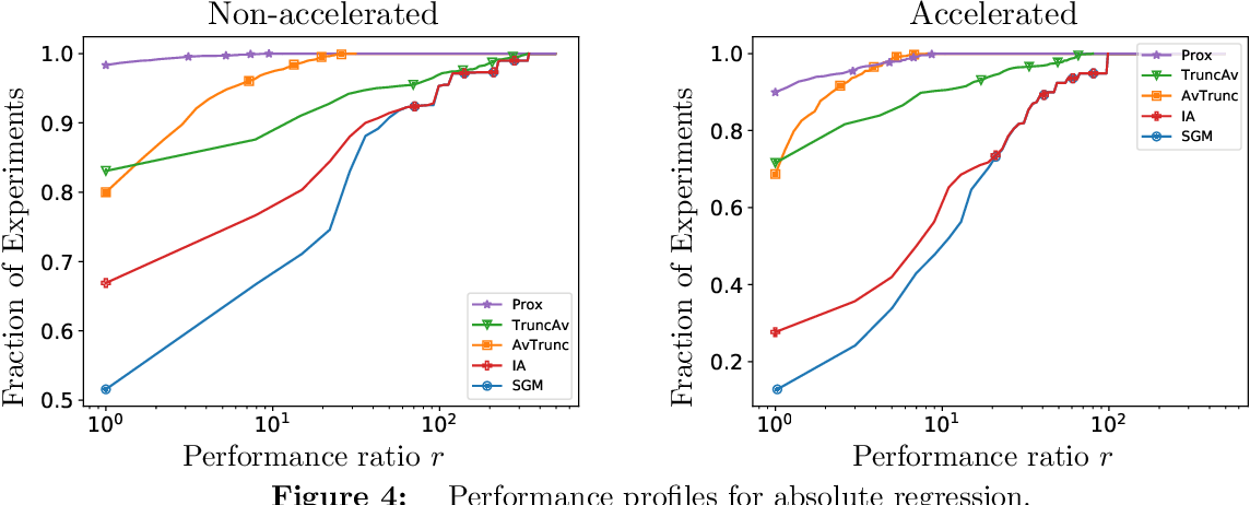 Figure 4 for Accelerated, Optimal, and Parallel: Some Results on Model-Based Stochastic Optimization