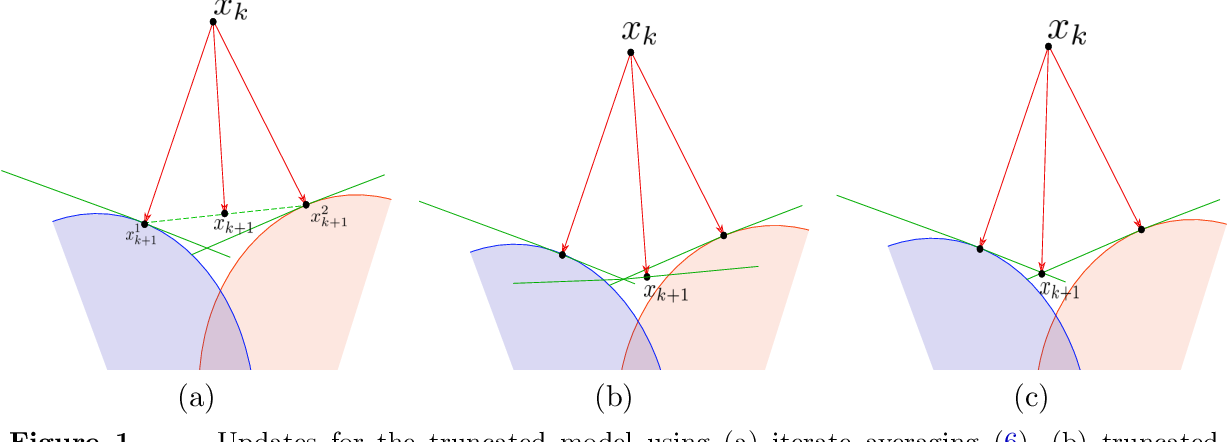 Figure 1 for Accelerated, Optimal, and Parallel: Some Results on Model-Based Stochastic Optimization