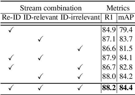 Figure 4 for Attribute-aware Identity-hard Triplet Loss for Video-based Person Re-identification