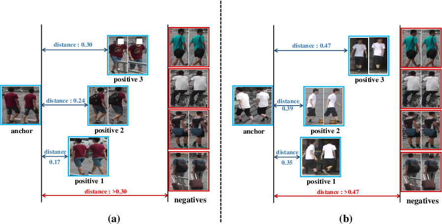 Figure 1 for Attribute-aware Identity-hard Triplet Loss for Video-based Person Re-identification