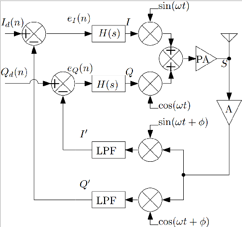 Figure 1 from Simulink framework for the modeling of Cartesian
