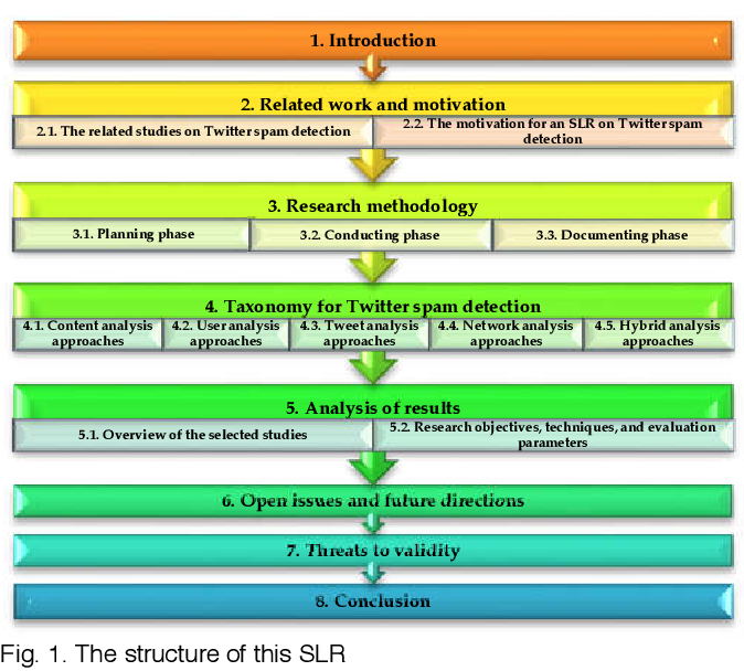 Figure 1 for Twitter Spam Detection: A Systematic Review