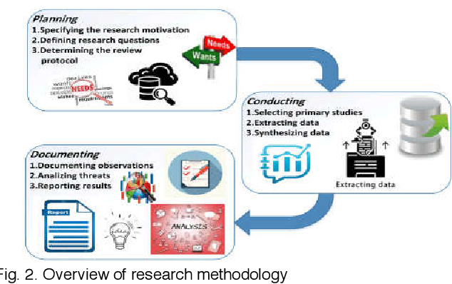 Figure 4 for Twitter Spam Detection: A Systematic Review