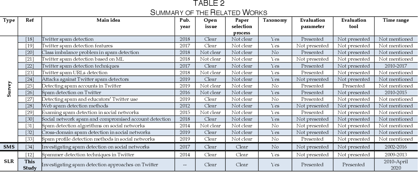 Figure 3 for Twitter Spam Detection: A Systematic Review