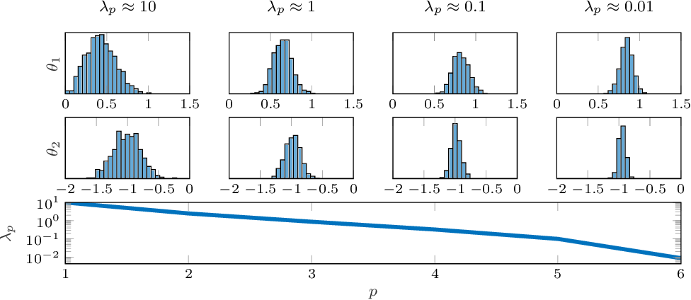 Figure 3 for Learning of state-space models with highly informative observations: a tempered Sequential Monte Carlo solution