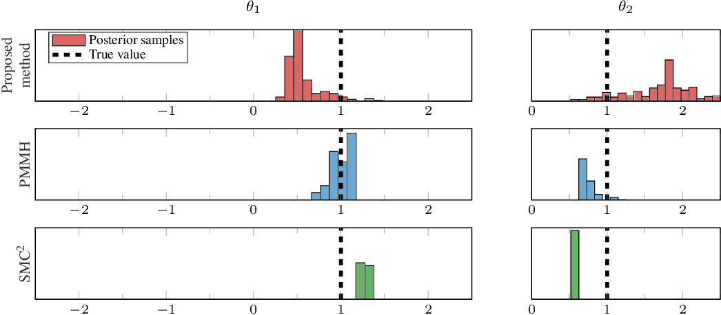 Figure 4 for Learning of state-space models with highly informative observations: a tempered Sequential Monte Carlo solution