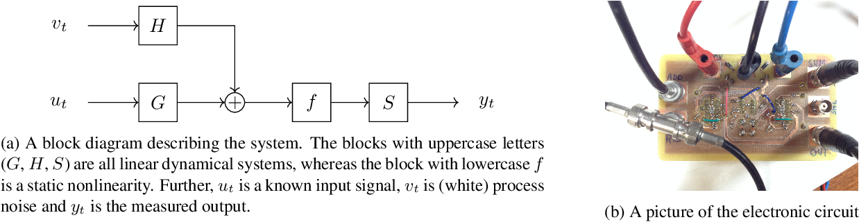 Figure 2 for Learning of state-space models with highly informative observations: a tempered Sequential Monte Carlo solution