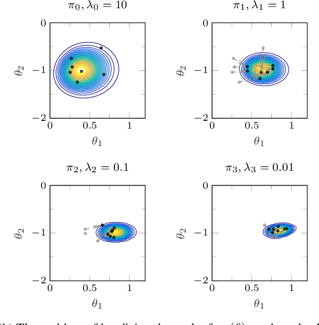 Figure 1 for Learning of state-space models with highly informative observations: a tempered Sequential Monte Carlo solution