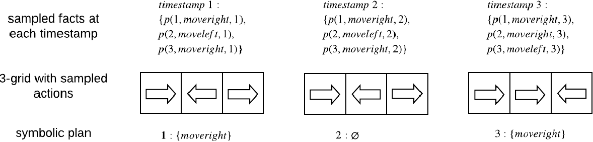 Figure 1 for PACMAN: A Planner-Actor-Critic Architecture for Human-Centered Planning and Learning