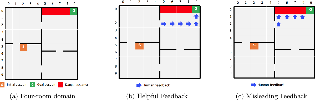 Figure 2 for PACMAN: A Planner-Actor-Critic Architecture for Human-Centered Planning and Learning