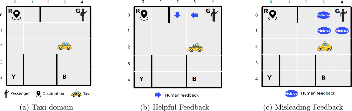 Figure 3 for PACMAN: A Planner-Actor-Critic Architecture for Human-Centered Planning and Learning
