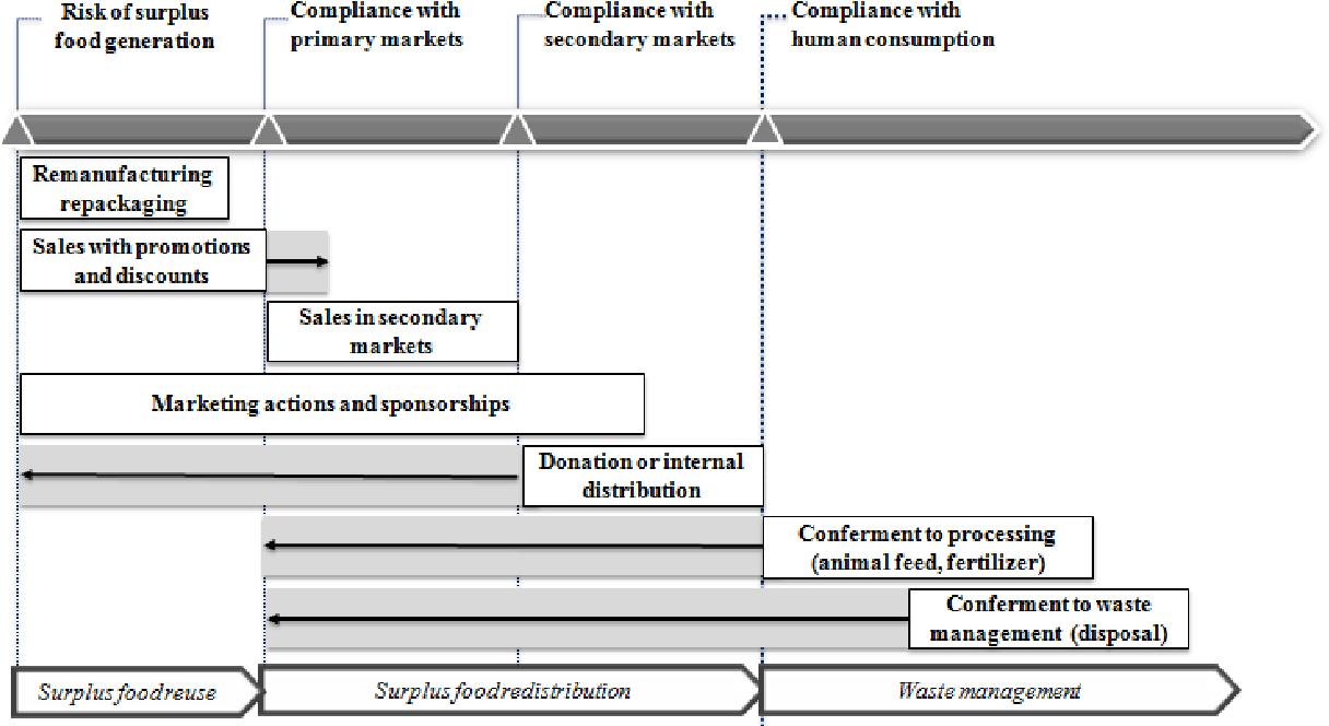 Reducing food waste in food manufacturing companies - Semantic Scholar