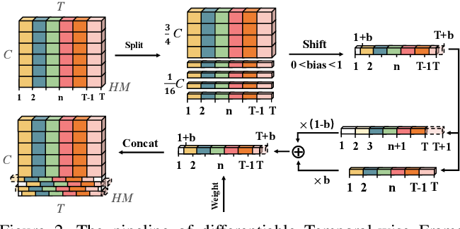 Figure 3 for Top-1 Solution of Multi-Moments in Time Challenge 2019
