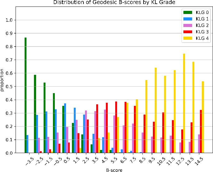 Figure 3 for Geodesic B-Score for Improved Assessment of Knee Osteoarthritis