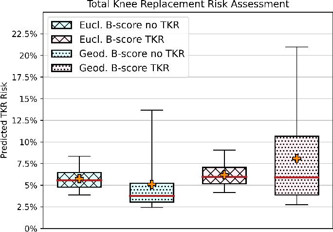 Figure 4 for Geodesic B-Score for Improved Assessment of Knee Osteoarthritis