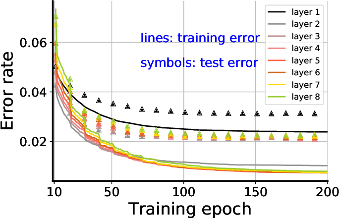 Figure 2 for Relationship between manifold smoothness and adversarial vulnerability in deep learning with local errors