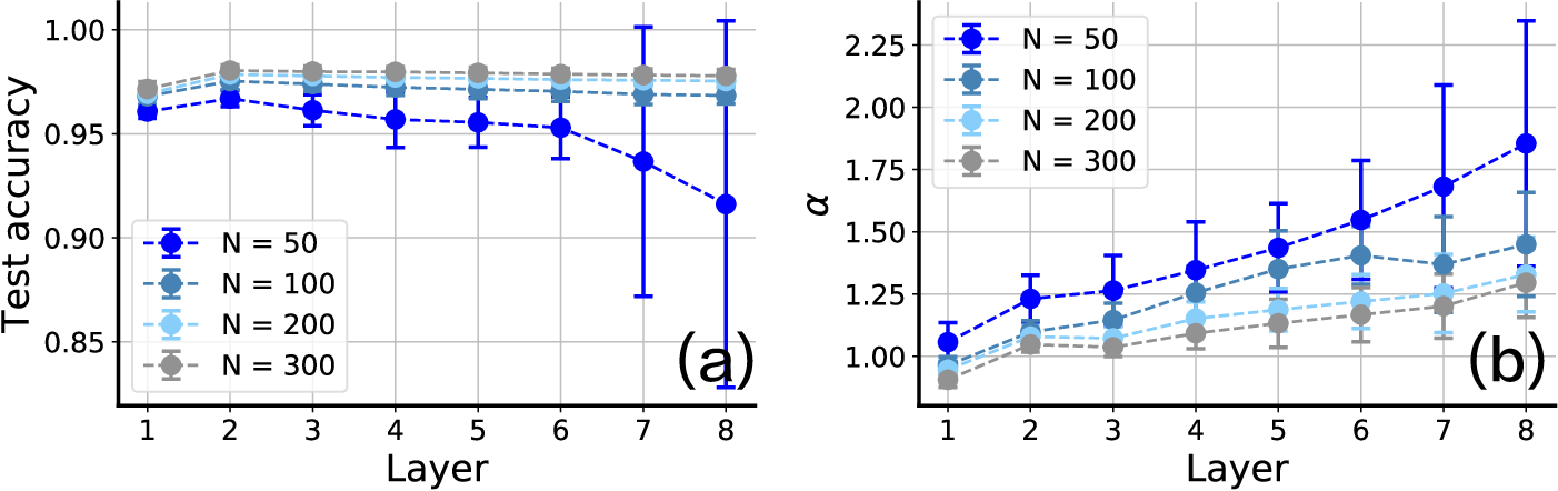 Figure 4 for Relationship between manifold smoothness and adversarial vulnerability in deep learning with local errors