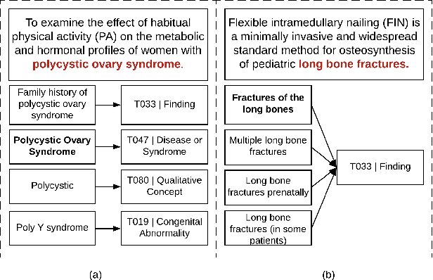 Figure 3 for LATTE: Latent Type Modeling for Biomedical Entity Linking