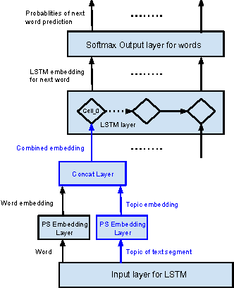 Figure 3 for Contextual LSTM (CLSTM) models for Large scale NLP tasks