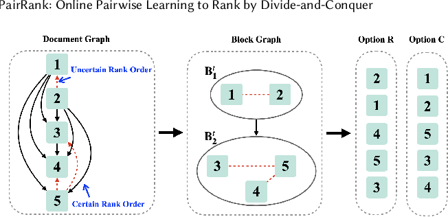 Figure 1 for PairRank: Online Pairwise Learning to Rank by Divide-and-Conquer