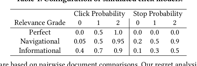 Figure 2 for PairRank: Online Pairwise Learning to Rank by Divide-and-Conquer