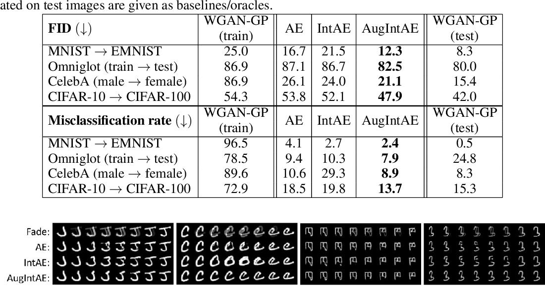 Figure 4 for Augmentation-Interpolative AutoEncoders for Unsupervised Few-Shot Image Generation