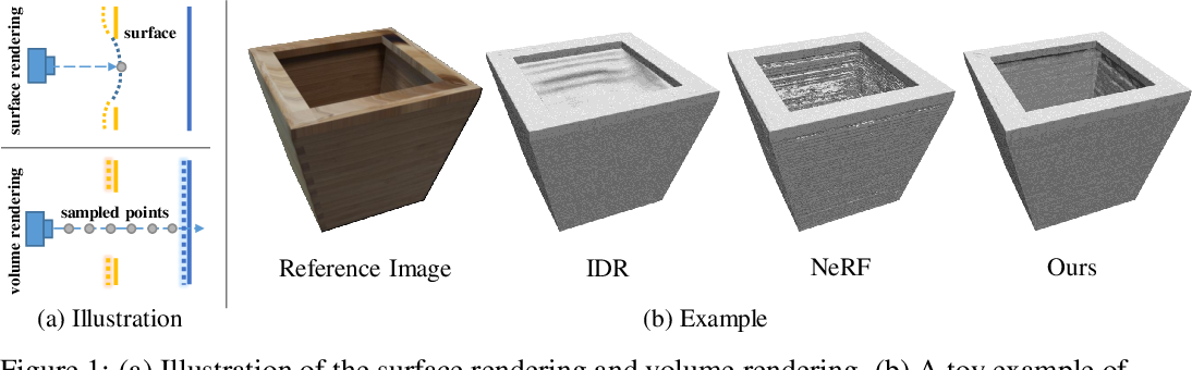 Figure 1 for NeuS: Learning Neural Implicit Surfaces by Volume Rendering for Multi-view Reconstruction