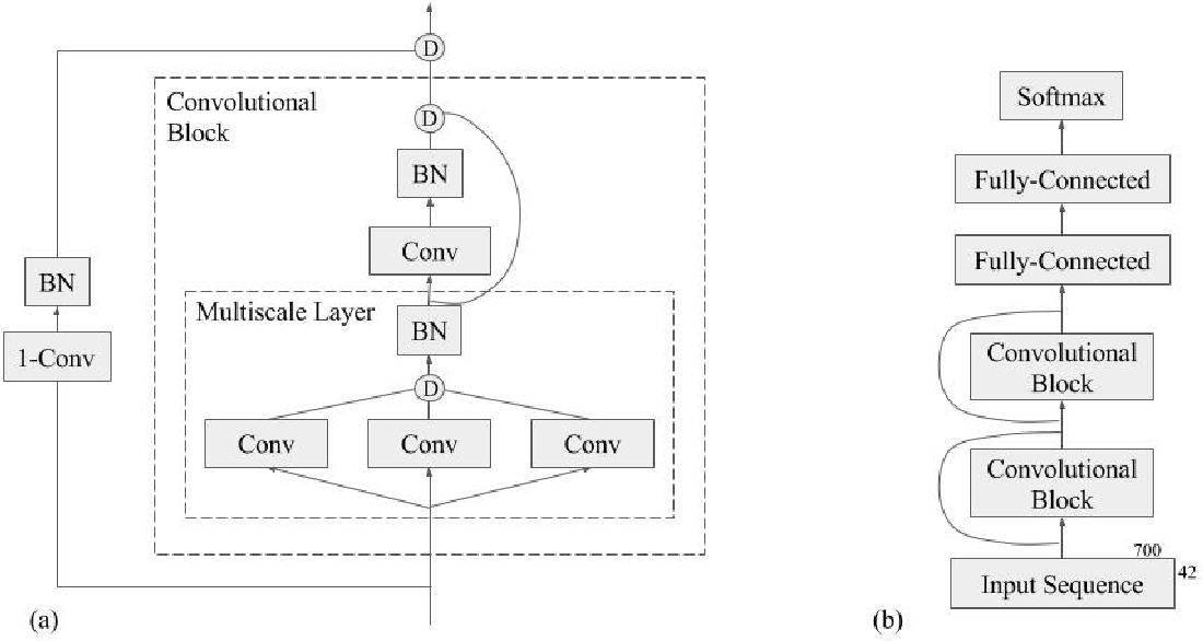 Figure 1 for Protein Secondary Structure Prediction Using Deep Multi-scale Convolutional Neural Networks and Next-Step Conditioning