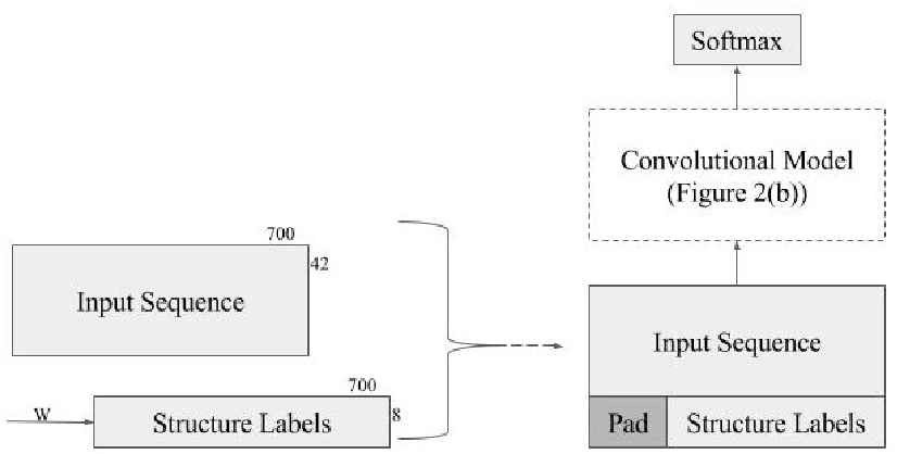 Figure 3 for Protein Secondary Structure Prediction Using Deep Multi-scale Convolutional Neural Networks and Next-Step Conditioning