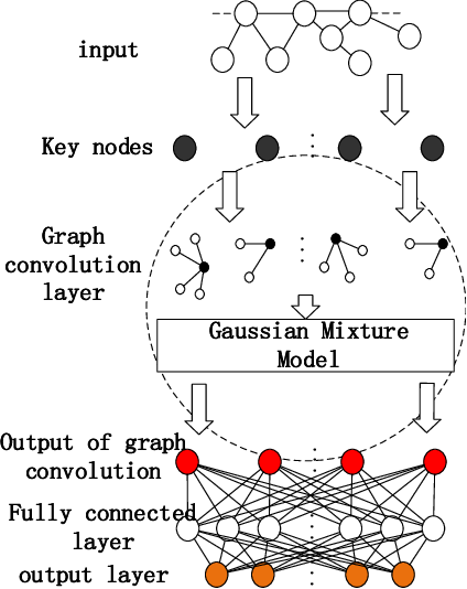 Figure 3 for DGCNN: Disordered Graph Convolutional Neural Network Based on the Gaussian Mixture Model