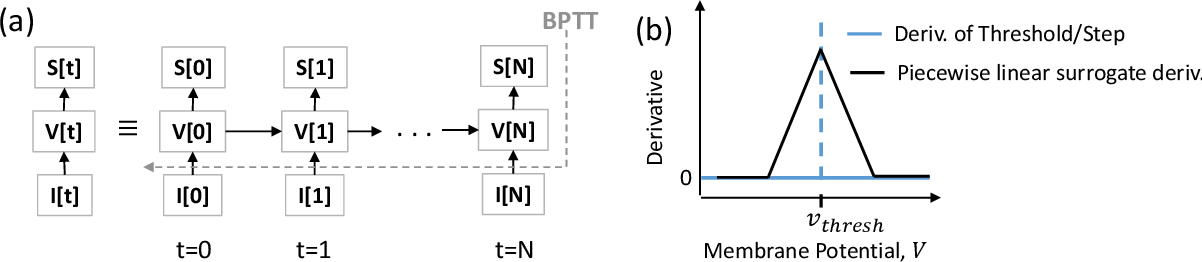 Figure 3 for Towards Scalable, Efficient and Accurate Deep Spiking Neural Networks with Backward Residual Connections, Stochastic Softmax and Hybridization