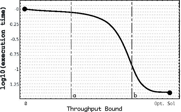 Fig. 2. Total search time over the bound value