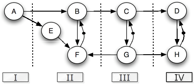 Fig. 3. An HSDFG allocation example