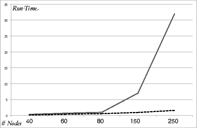 Fig. 5. Run-Times (in seconds) of throughput algorithms