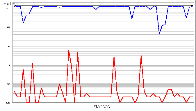 Fig. 7. Run-time comparison for medium-size instances (constrained sol.)