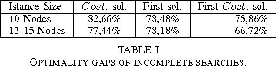 TABLE I OPTIMALITY GAPS OF INCOMPLETE SEARCHES.